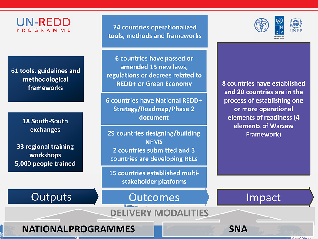Overview Presentation 21May - Outputs-outcomes-impacts slide med